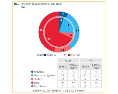 Eurobarómetro Desporto e Atividade Física 2018